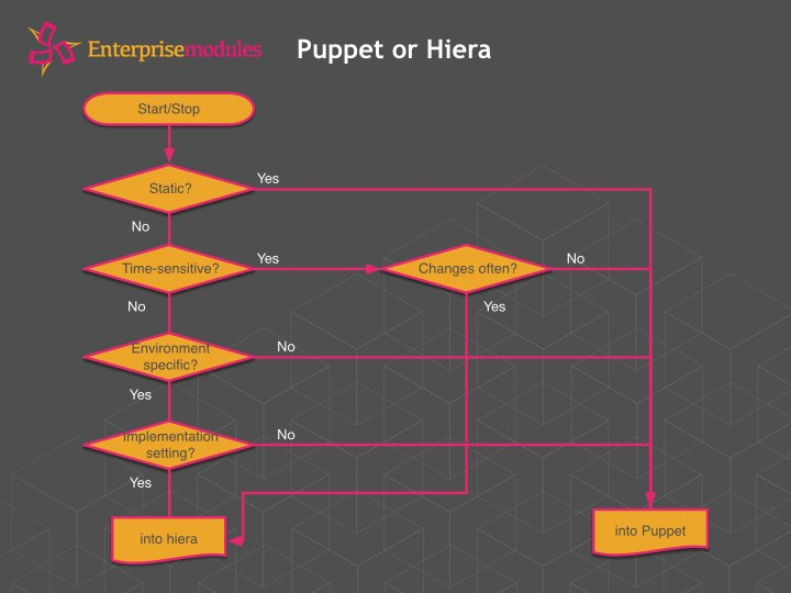 Flow Chart Puppet or Hiera