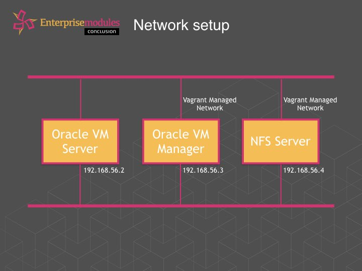 How to manage your Oracle VM setup with Puppet