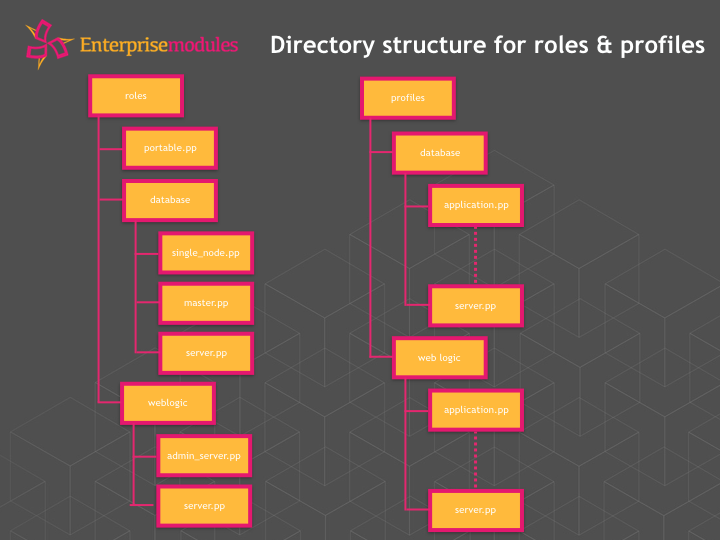 Roles and Profiles directory structure